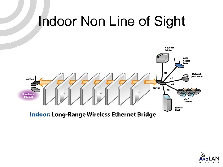 Indoor Non Line of Sight