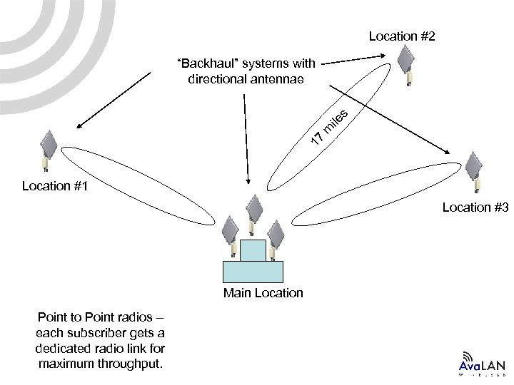 "Location #2 17 m ile s ""Backhaul"" systems with directional antennae Location #1 Location"