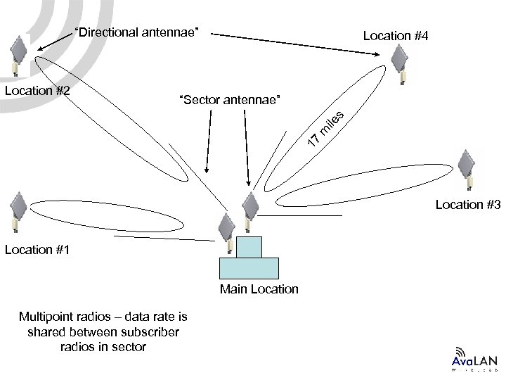 """Directional antennae"" ""Sector antennae"" 17 m ile s Location #2 Location #4 Location #3"