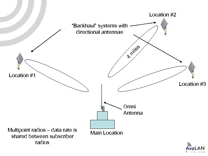 "Location #2 4 m ile s ""Backhaul"" systems with directional antennae Location #1 Location"