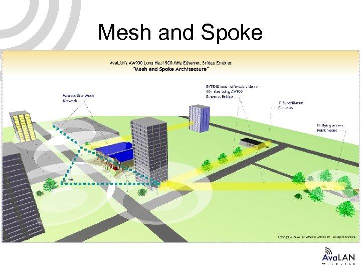 Mesh and Spoke