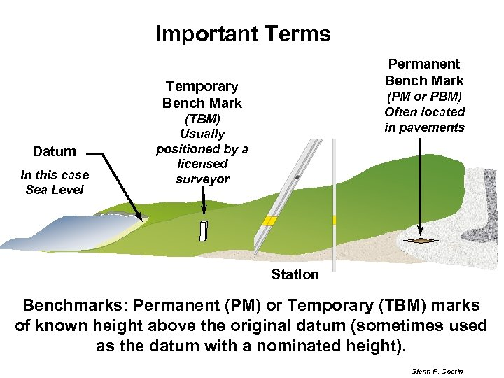 Important Terms Permanent Bench Mark Temporary Bench Mark Datum In this case Sea Level