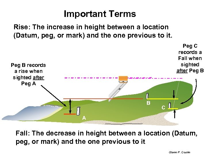 Important Terms Rise: The increase in height between a location (Datum, peg, or mark)