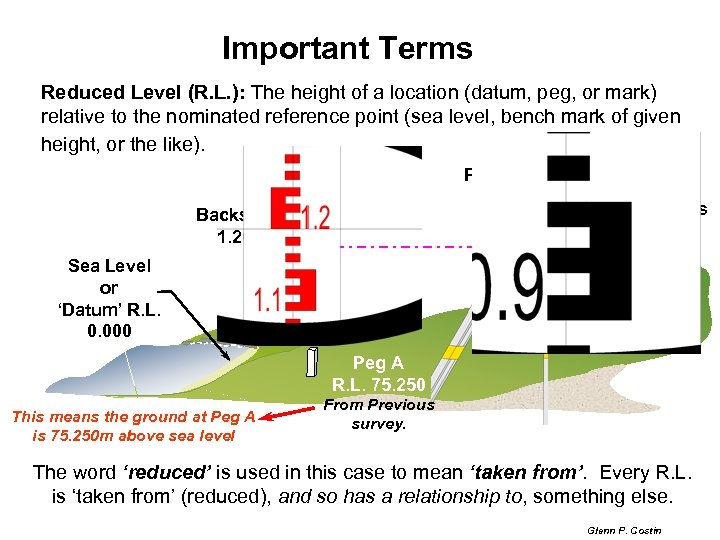 Important Terms Reduced Level (R. L. ): The height of a location (datum, peg,