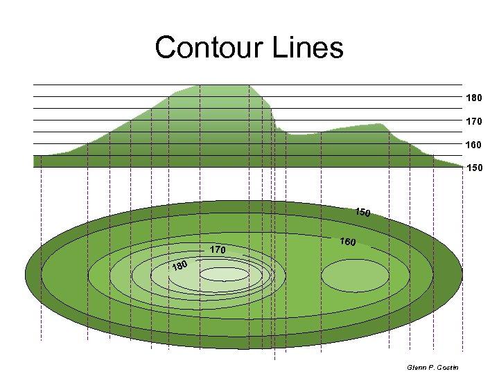 Contour Lines 180 170 160 150 170 160 180 Glenn P. Costin