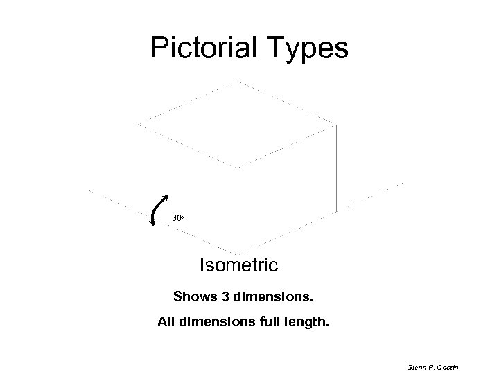 Pictorial Types 30 o Isometric Shows 3 dimensions. All dimensions full length. Glenn P.