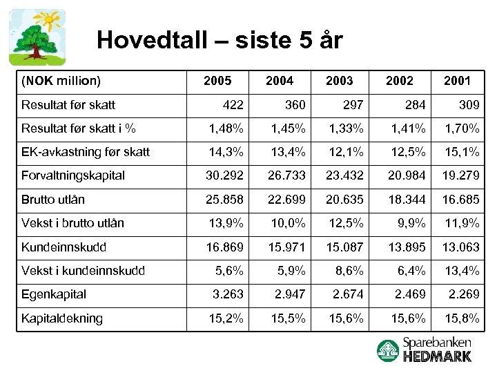 Hovedtall – siste 5 år (NOK million) Resultat før skatt 2005 2004 2003 2002