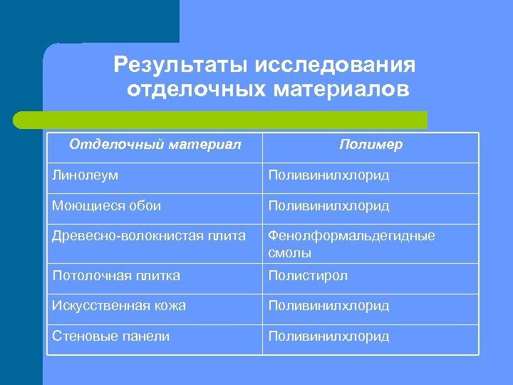 Результаты исследования отделочных материалов Отделочный материал Полимер Линолеум Поливинилхлорид Моющиеся обои Поливинилхлорид Древесно-волокнистая плита