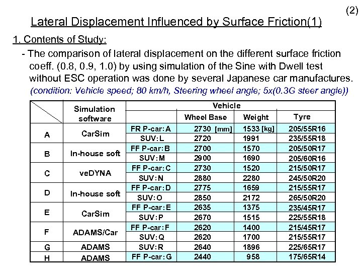 Lateral Displacement Influenced by Surface Friction(1) (2) 1. Contents of Study: - The comparison