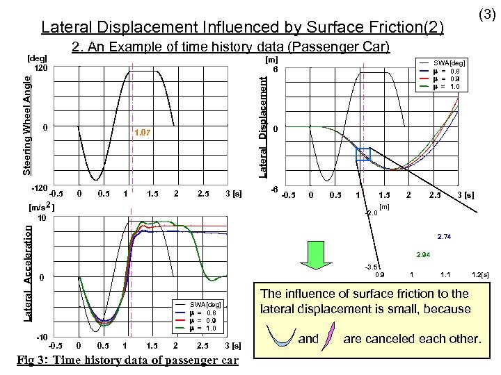 (3) Lateral Displacement Influenced by Surface Friction(2) 2. An Example of time history data