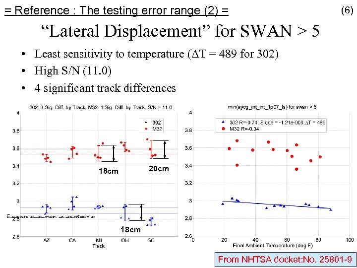 """= Reference : The testing error range (2) = (6) """"Lateral Displacement"""" for SWAN"""
