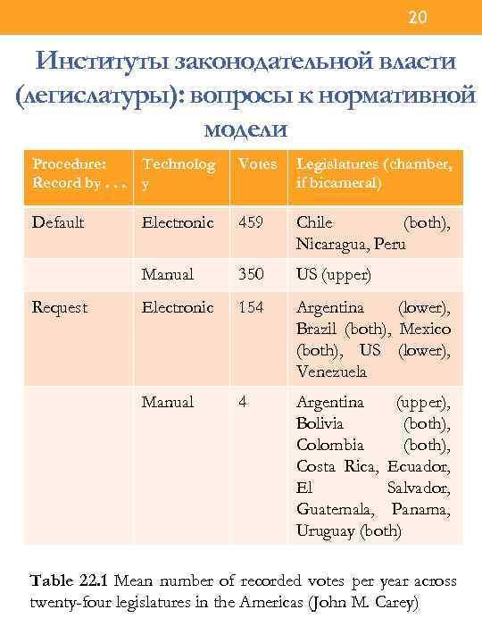 20 Институты законодательной власти (легислатуры): вопросы к нормативной модели Procedure: Record by. . .