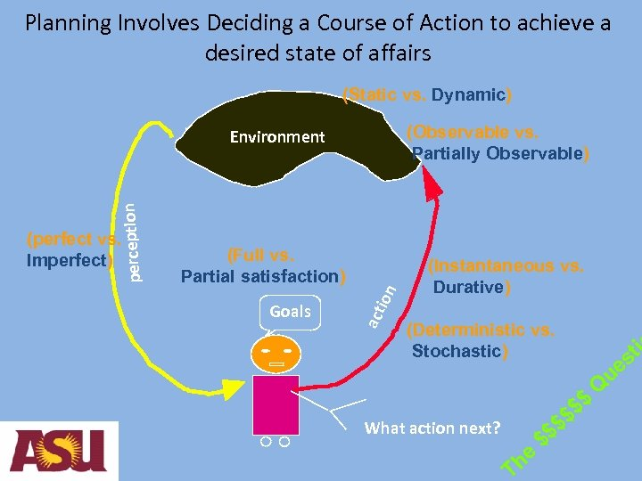 Planning Involves Deciding a Course of Action to achieve a desired state of affairs