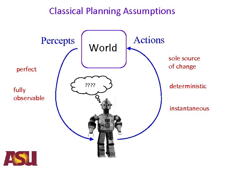 Classical Planning Assumptions Percepts World perfect fully observable ? ? Actions sole source of