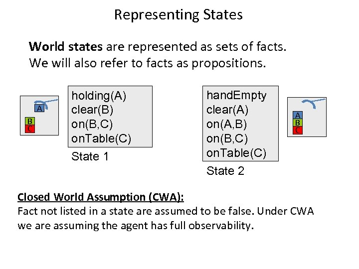 Representing States World states are represented as sets of facts. We will also refer