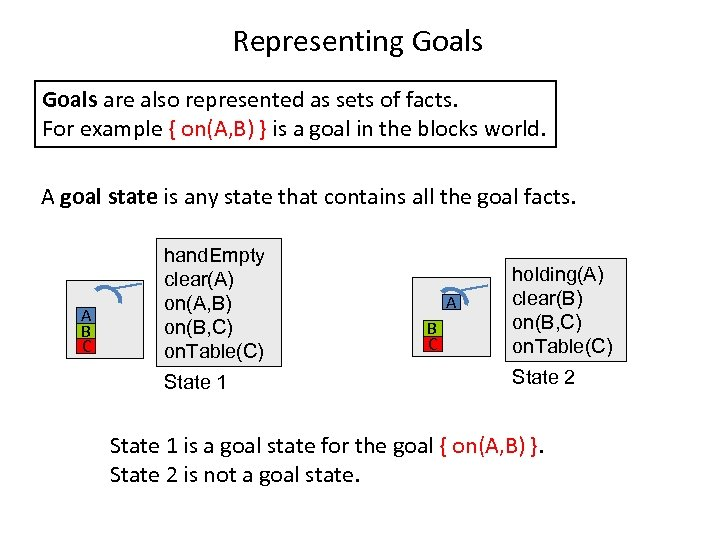 Representing Goals are also represented as sets of facts. For example { on(A, B)
