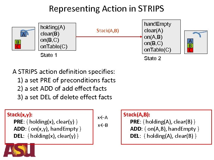 Representing Action in STRIPS A B C holding(A) clear(B) on(B, C) on. Table(C) Stack(A,
