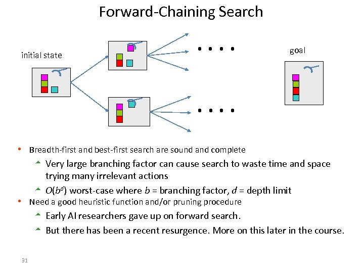 Forward-Chaining Search initial state . . goal . . h Breadth-first and best-first search