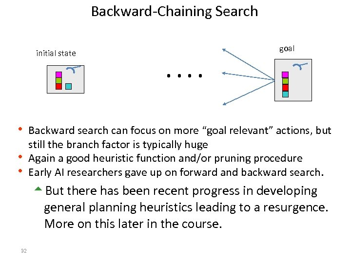 Backward-Chaining Search initial state goal . . h Backward search can focus on more