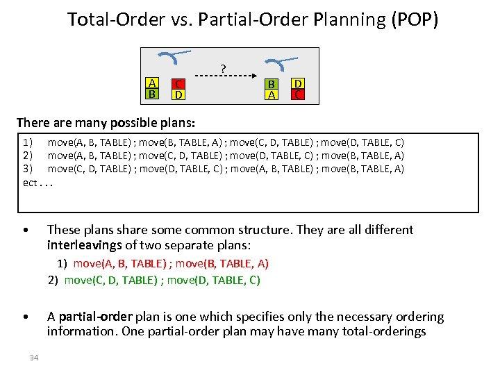 Total-Order vs. Partial-Order Planning (POP) A B ? C D B A D C