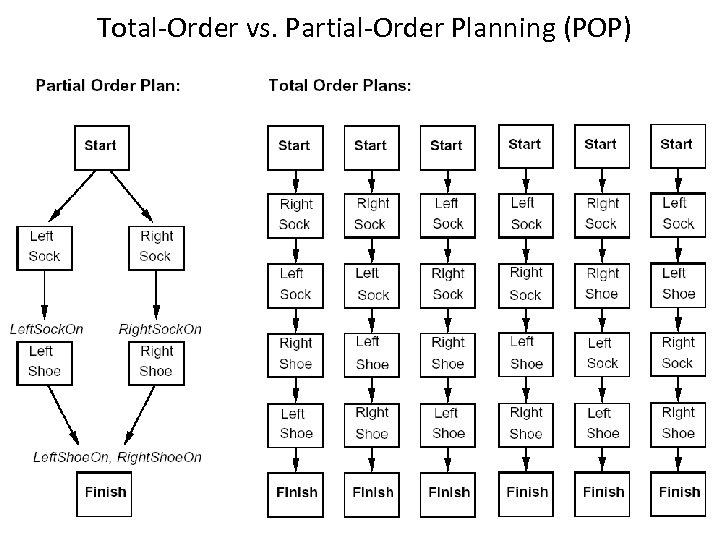 Total-Order vs. Partial-Order Planning (POP) 35