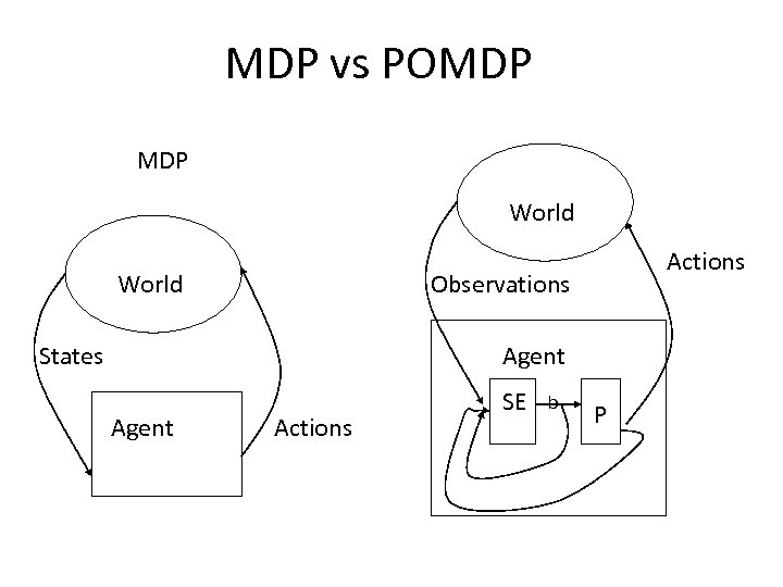 MDP vs POMDP World Actions Observations States Agent Actions SE b P