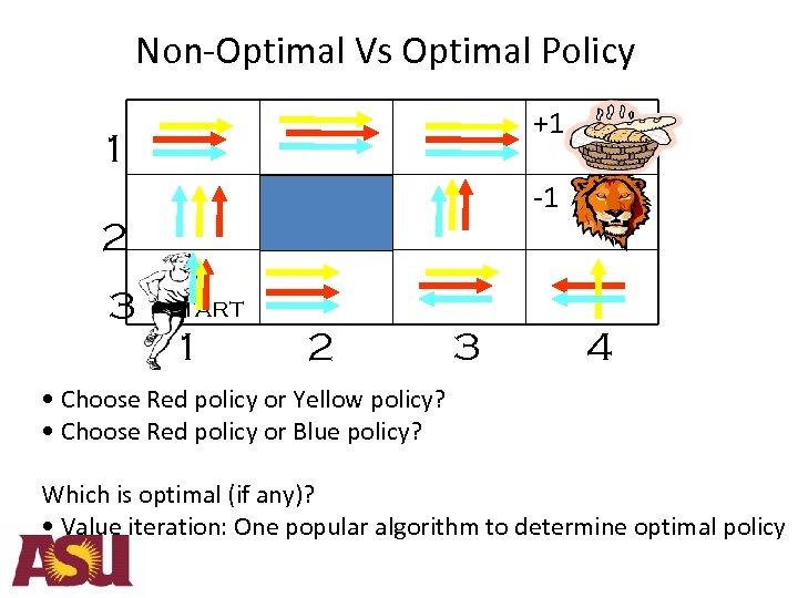 Non-Optimal Vs Optimal Policy +1 1 -1 2 3 Start 1 2 3 4
