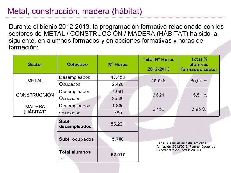 Metal, construcción, madera (hábitat) Durante el bienio 2012 -2013, la programación formativa relacionada con
