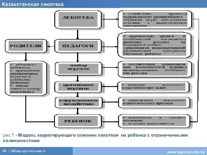 Казахстанская лекотека . рис. 1 - Модель коррегирующего влияния лекотеки на ребенка с ограниченными