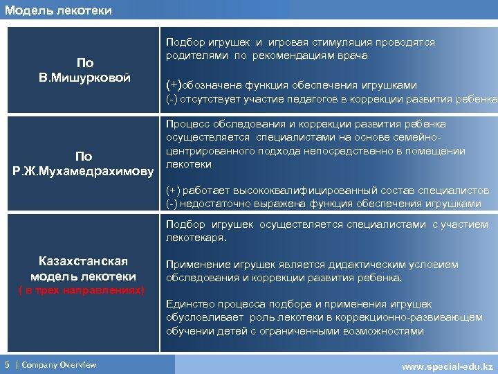 Модель лекотеки По В. Мишурковой Подбор игрушек и игровая стимуляция проводятся родителями по рекомендациям