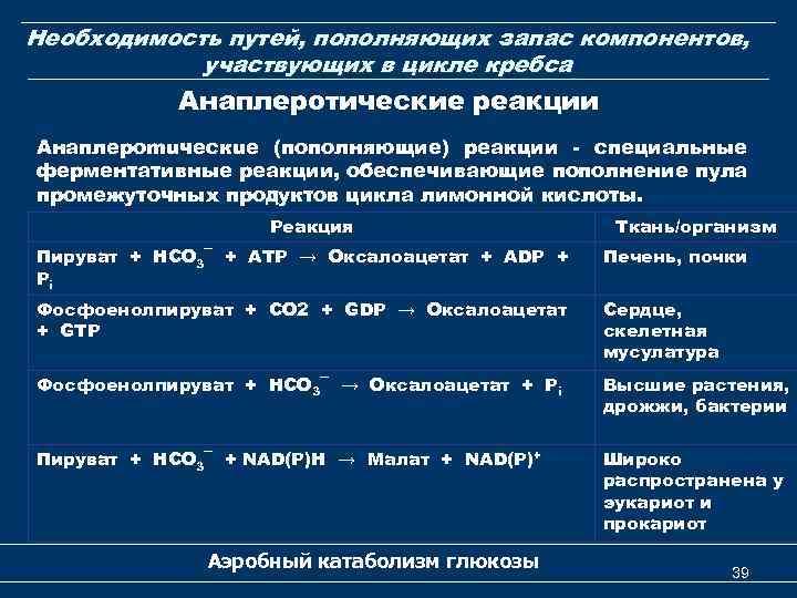Необходимость путей, пополняющих запас компонентов, участвующих в цикле кребса Анаплеротические реакции Анаплероmuческuе (пополняющие) реакции