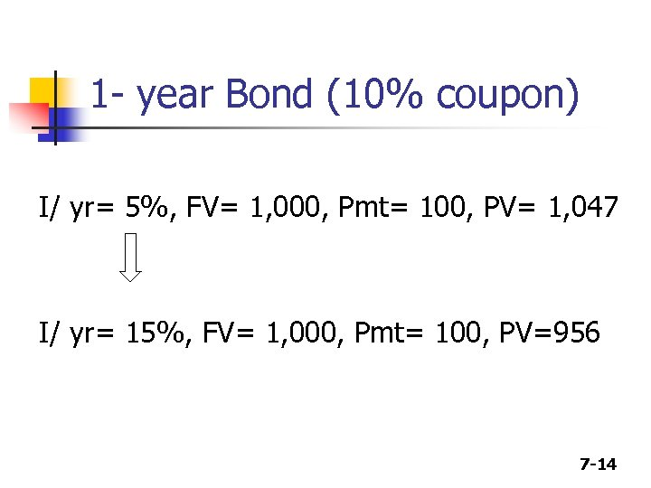1 - year Bond (10% coupon) I/ yr= 5%, FV= 1, 000, Pmt= 100,