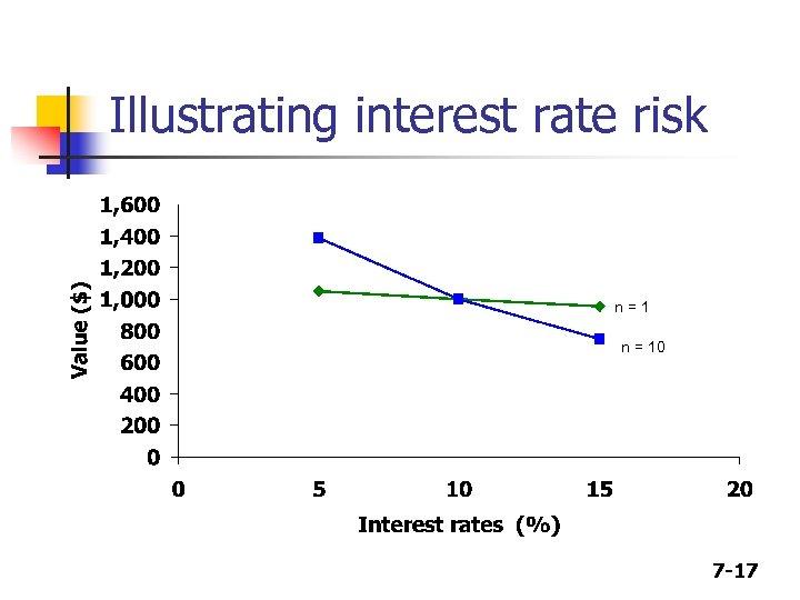 Illustrating interest rate risk n=1 n = 10 7 -17