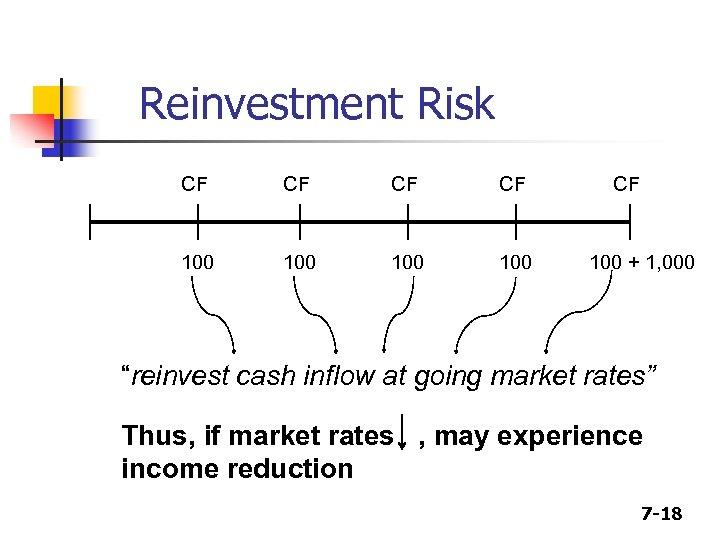 "Reinvestment Risk CF CF 100 100 CF 100 + 1, 000 ""reinvest cash inflow"