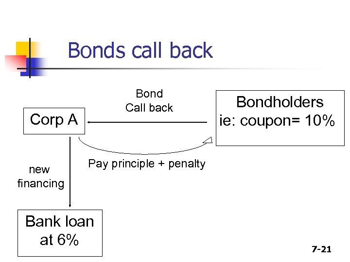 Bonds call back Bond Call back Corp A new financing Bondholders ie: coupon= 10%