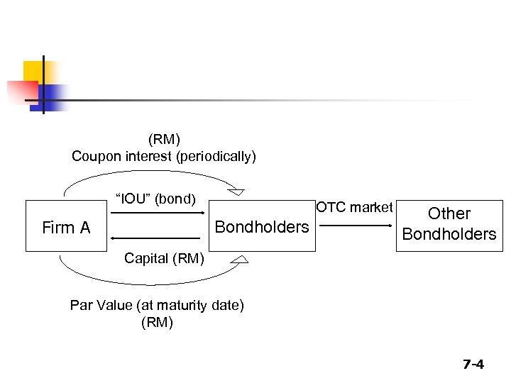 "(RM) Coupon interest (periodically) ""IOU"" (bond) Firm A OTC market Bondholders Other Bondholders Capital"