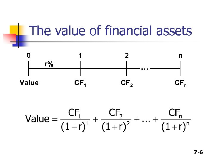 The value of financial assets 0 1 2 r% Value n . . .