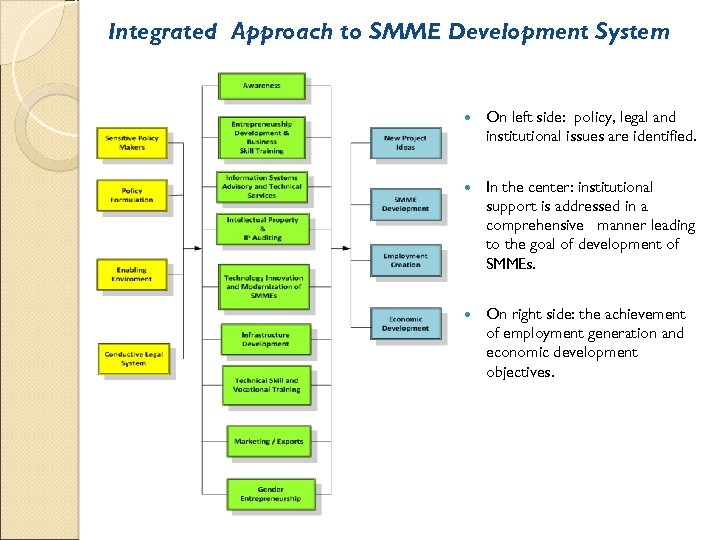 Integrated Approach to SMME Development System On left side: policy, legal and institutional issues