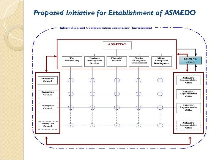 Proposed Initiative for Establishment of ASMEDO