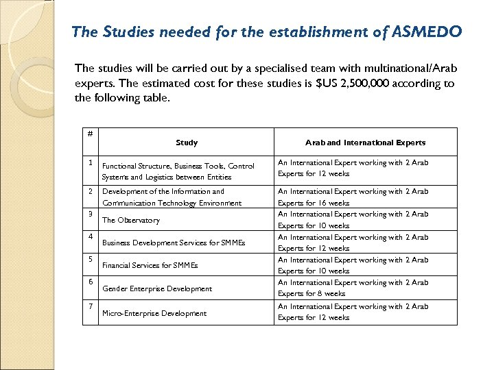 The Studies needed for the establishment of ASMEDO The studies will be carried out