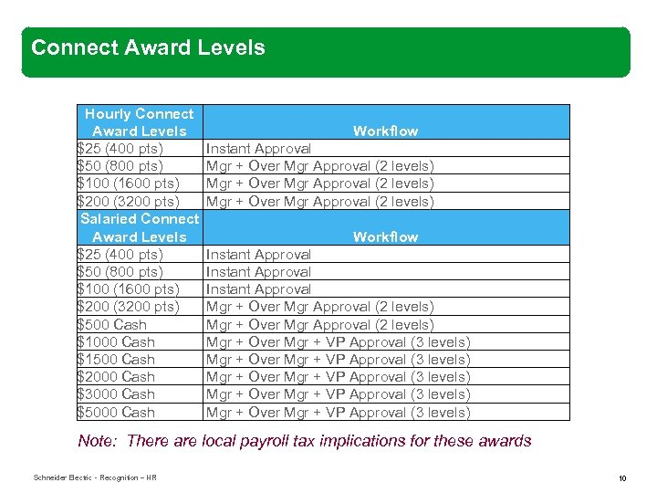 Connect Award Levels Hourly Connect Award Levels $25 (400 pts) $50 (800 pts) $100