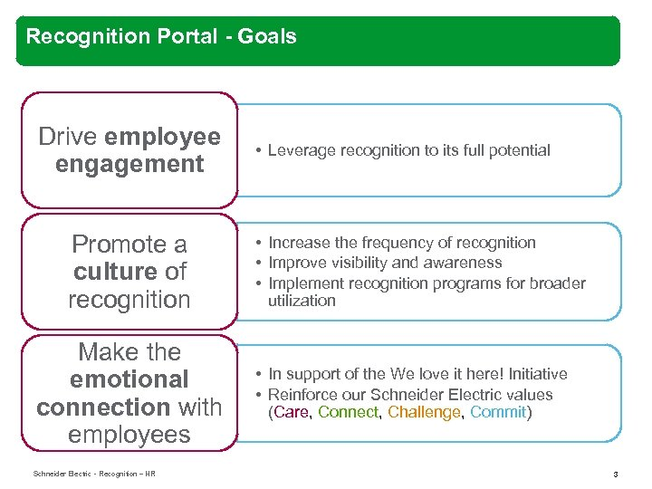 Recognition Portal - Goals Drive employee engagement Promote a culture of recognition Make the