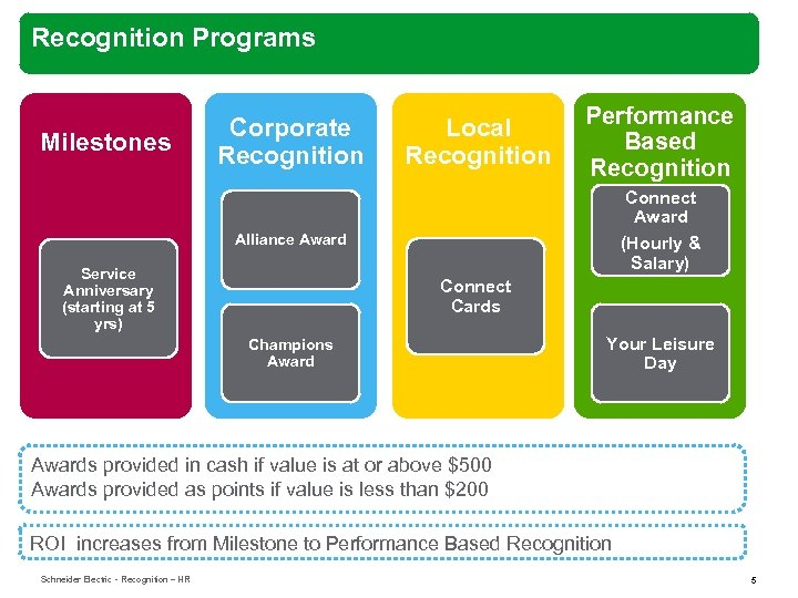Recognition Programs Milestones Corporate Recognition Local Recognition Performance Based Recognition Connect Award Alliance Award