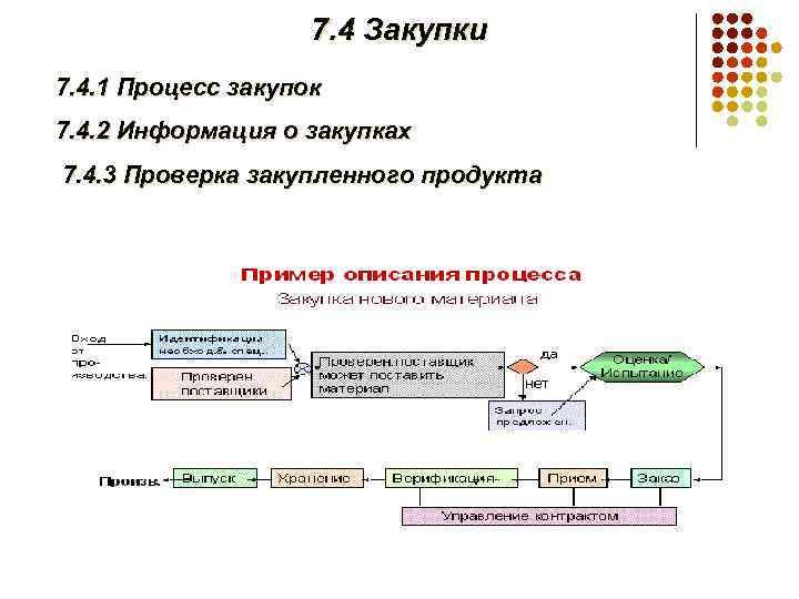 7. 4 Закупки 7. 4. 1 Процесс закупок 7. 4. 2 Информация о закупках