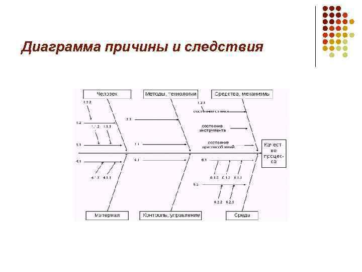 Диаграмма причины и следствия