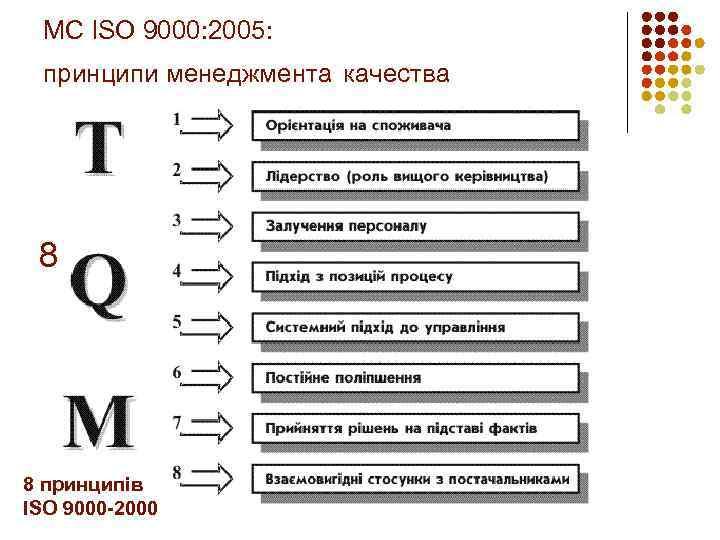МС ISO 9000: 2005: принципи менеджмента качества 8 принципів управління якістю 8 принципів ISO