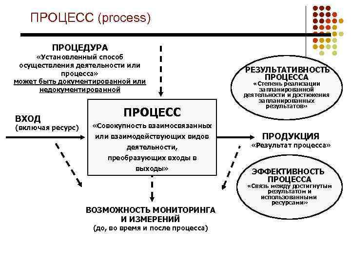 ПРОЦЕСС (process) ПРОЦЕДУРА «Установленный способ осуществления деятельности или процесса» может быть документированной или недокументированной