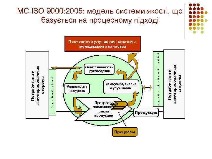 МС ISO 9000: 2005: модель системи якості, що базується на процесному підході Ответственность руководства