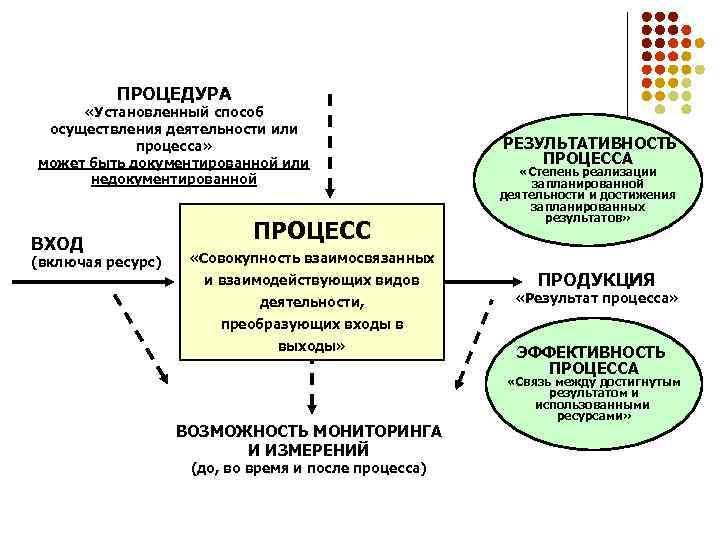 ПРОЦЕДУРА «Установленный способ осуществления деятельности или процесса» может быть документированной или недокументированной ВХОД (включая