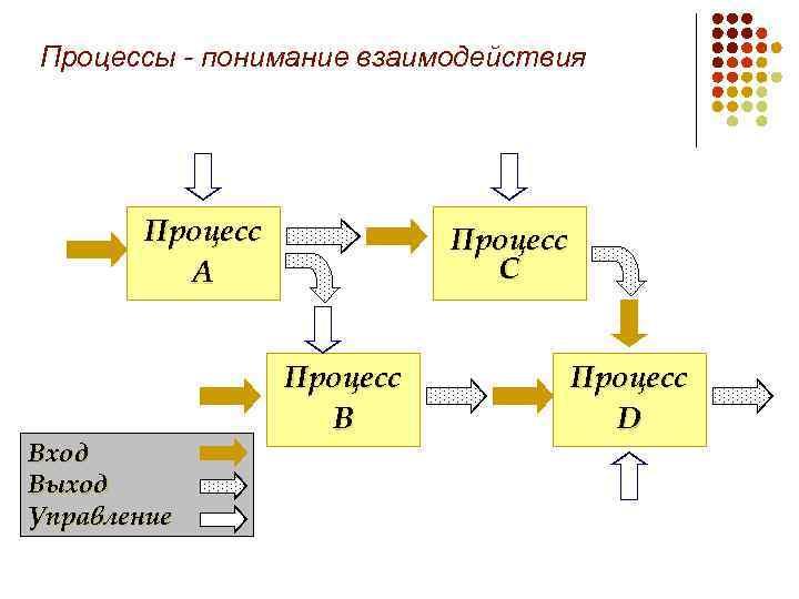 Процессы - понимание взаимодействия Процесс A Вход Выход Управление Процесс C Процесс B Процесс